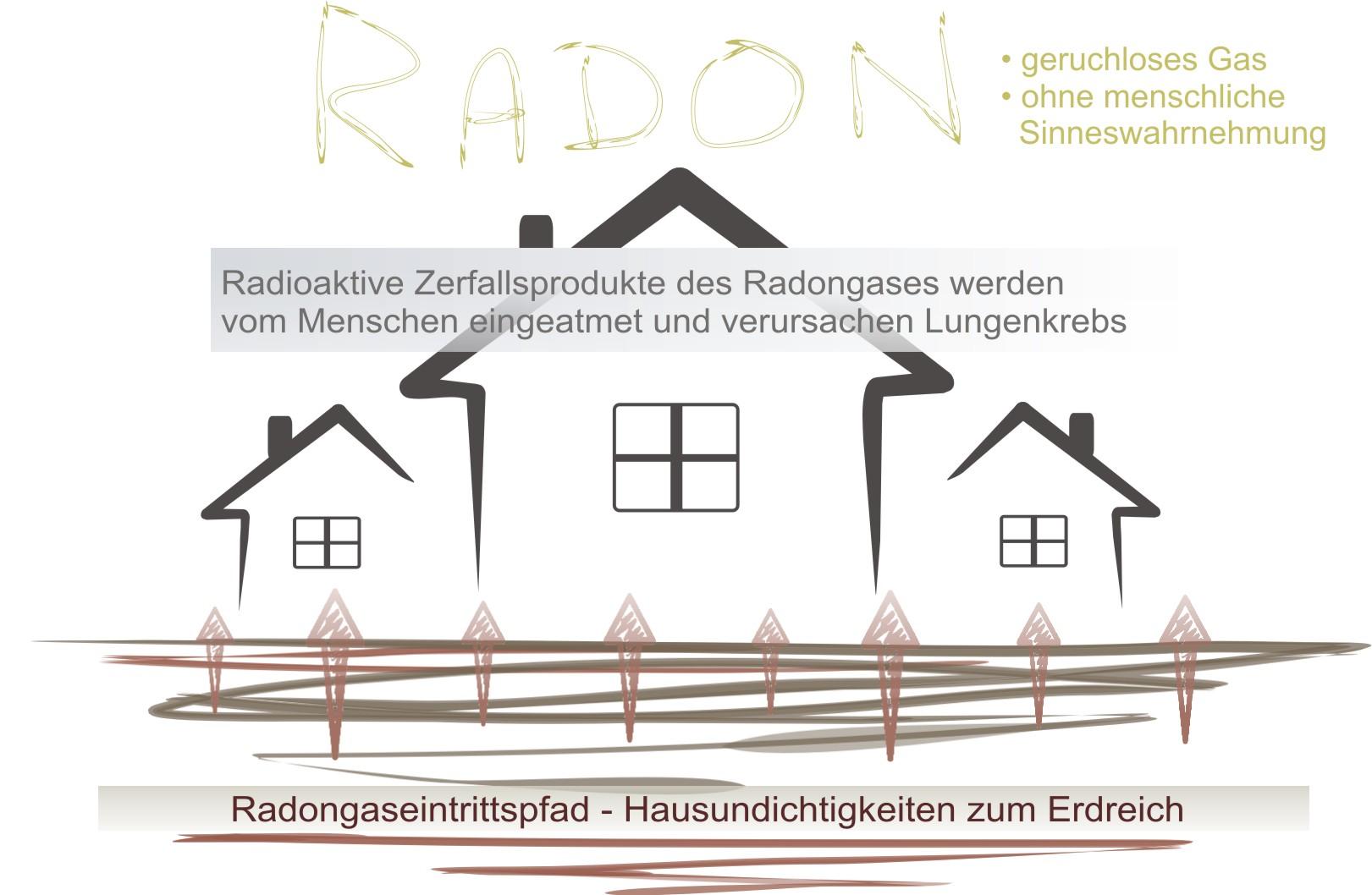 Radon Strahlung